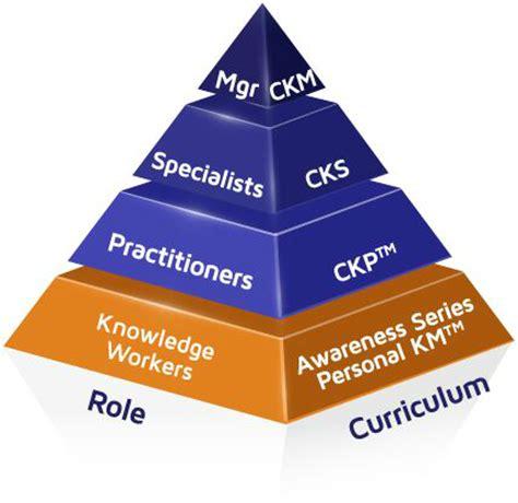Communication coordinator resume example